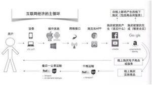 详解互联网经济的主循环