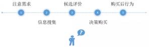 用户购买的5个阶段