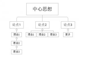 赵阳整合营销培训为您提供整理之后的想法图示