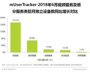 2018年6月短视频行业同比增长率图示所示