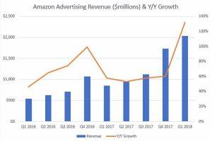 亚马逊的广告营收数据