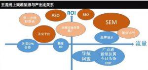 主流线上渠道的流量级别与ROI之间的关系