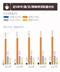 近5年中、美、日、韩咖啡销量对比