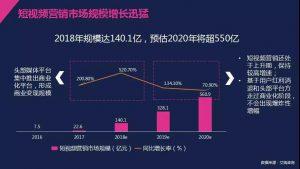 短视频营销市场规模增长迅速