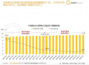 中国移动互联网月活跃用户规模