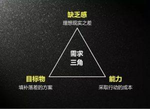 消费者需求三角模型