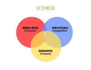 3C分析法